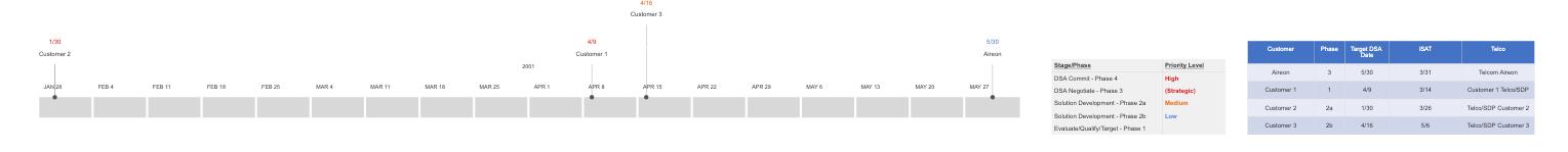 Sales timeline report