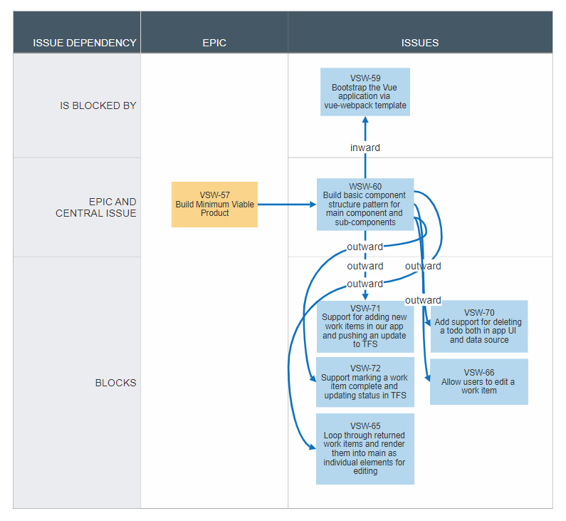 Visualize issue dependencies in Jira