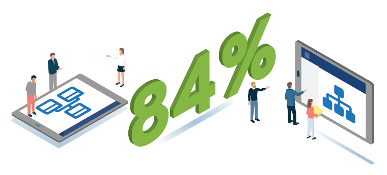 84 percent said real-time visibility into DevOps was important