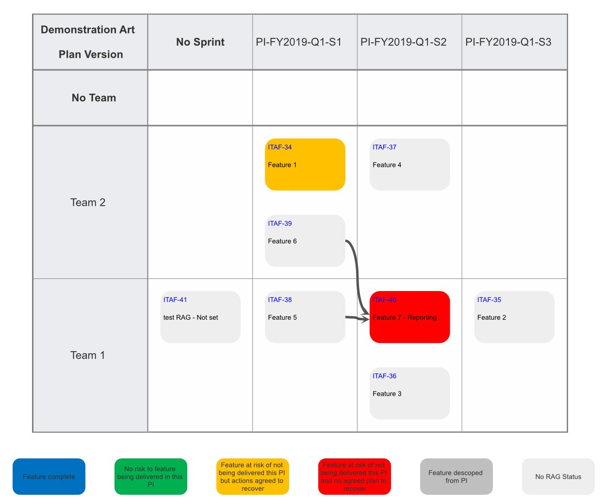 First version of the Program Increment Planning Board