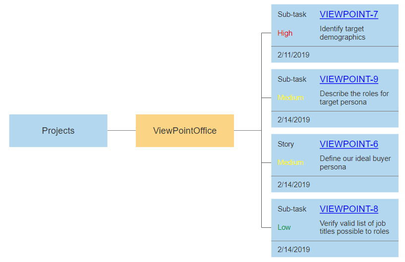 At risk issues in Jira data visualization
