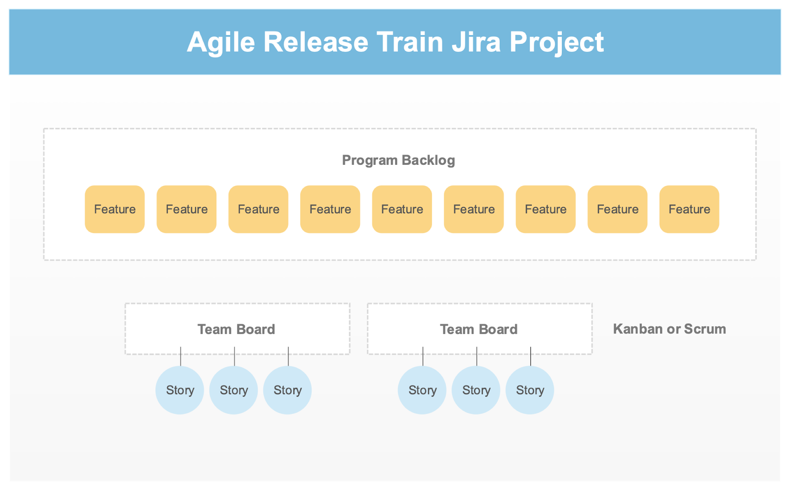 Agile Release Train