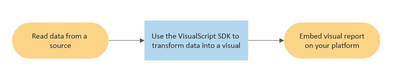 Flowchart of how VisualScript works