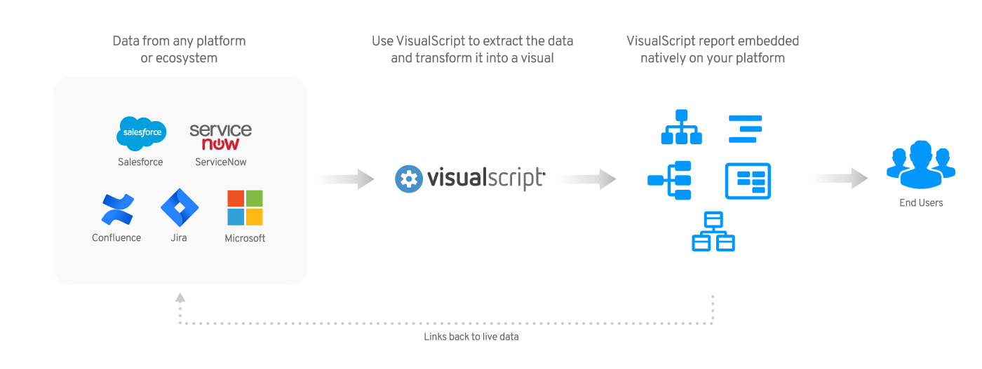 How VisualScript works